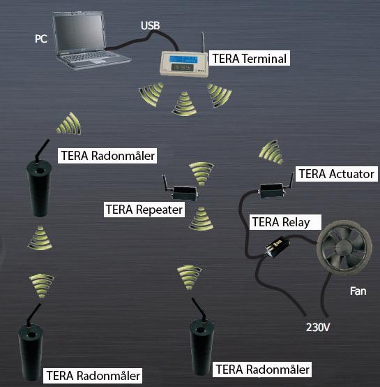 Tera trådløs system